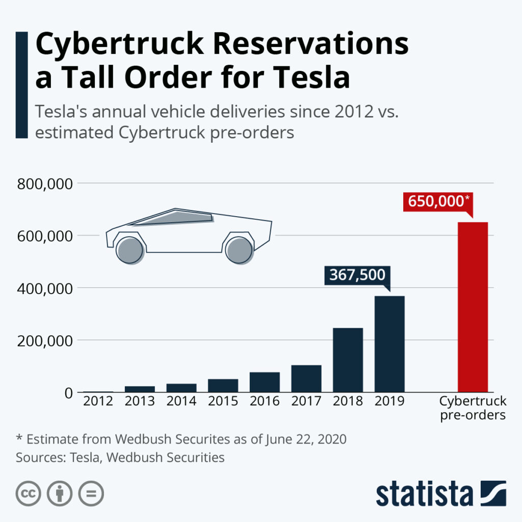 cybertruck-preorders-vs-tesla-vehicle-deliveries-so-far
