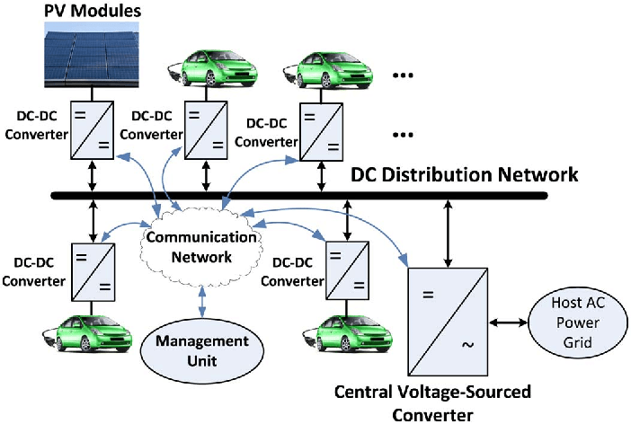 Stability of a dc Distribution System for Power System Integration of Plug-In Hybrid Electric Vehicles
