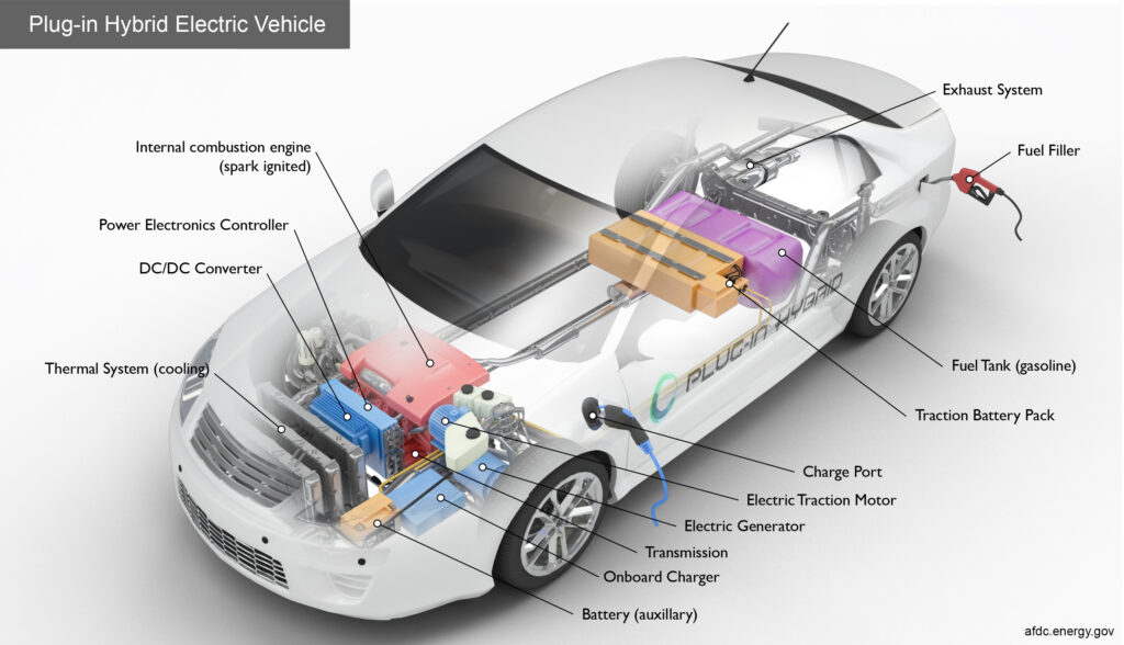 Components of a Plug-In Hybrid Electric Vehicle