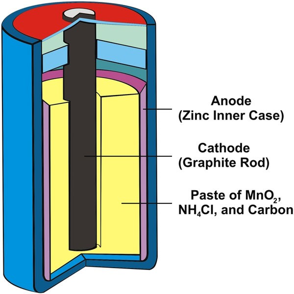 Dry Cell Battery with Components