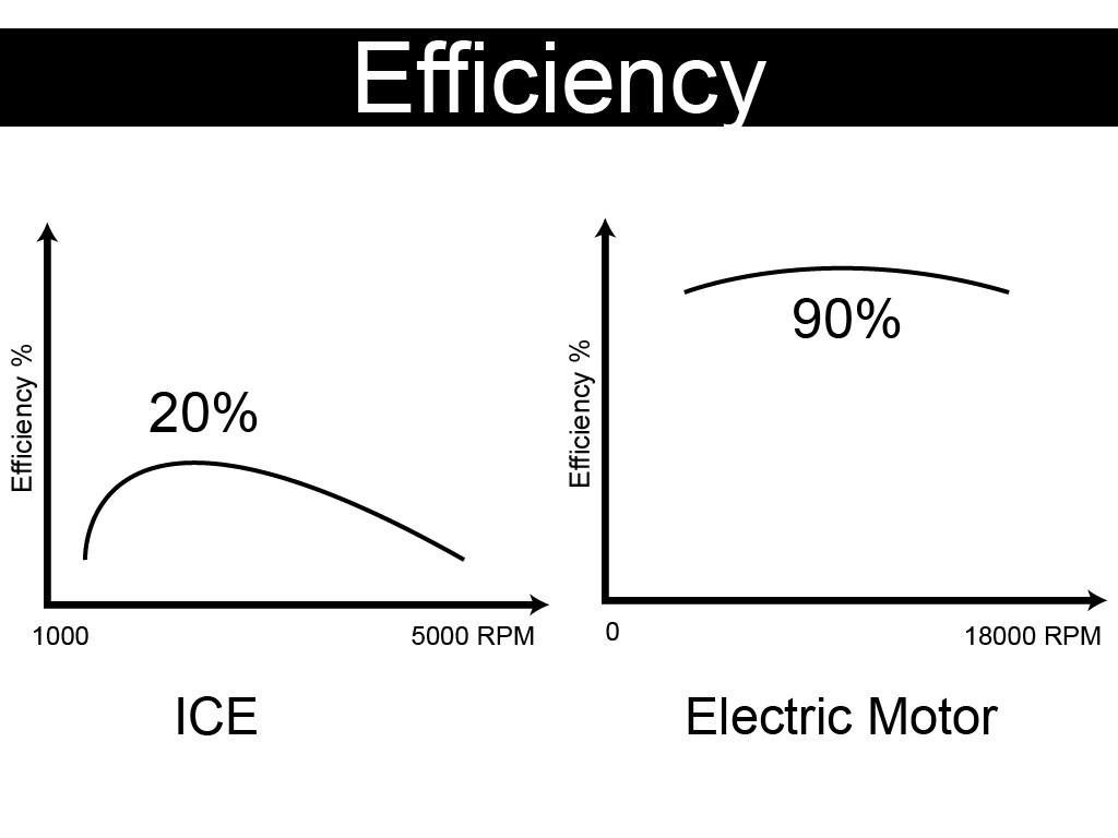 Efficiency of the electric motor at different speeds-compared with ICE