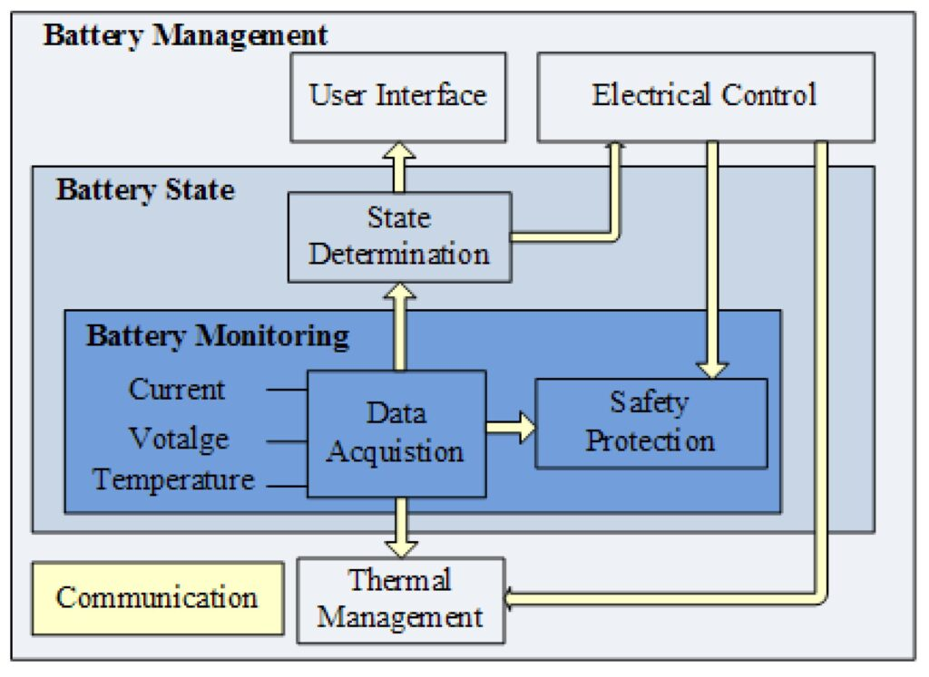 Electric Vehicle Battery Management System Structure