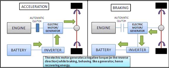 Flow of energy in both acceleration and braking conditions