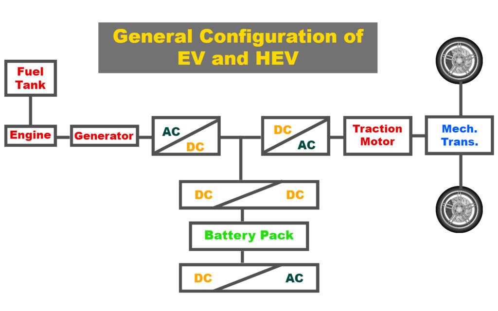 General Propulsion Configuration in an EV and HEV