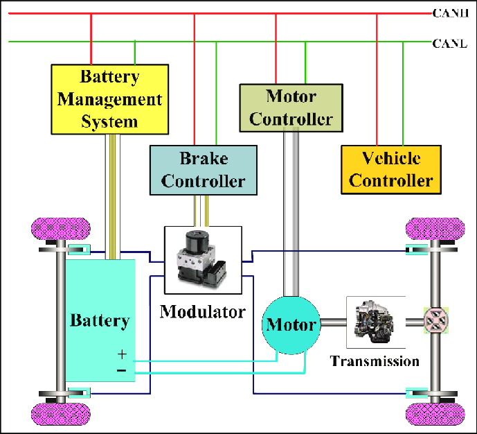 Scenario diagram of the regenerative braking system.