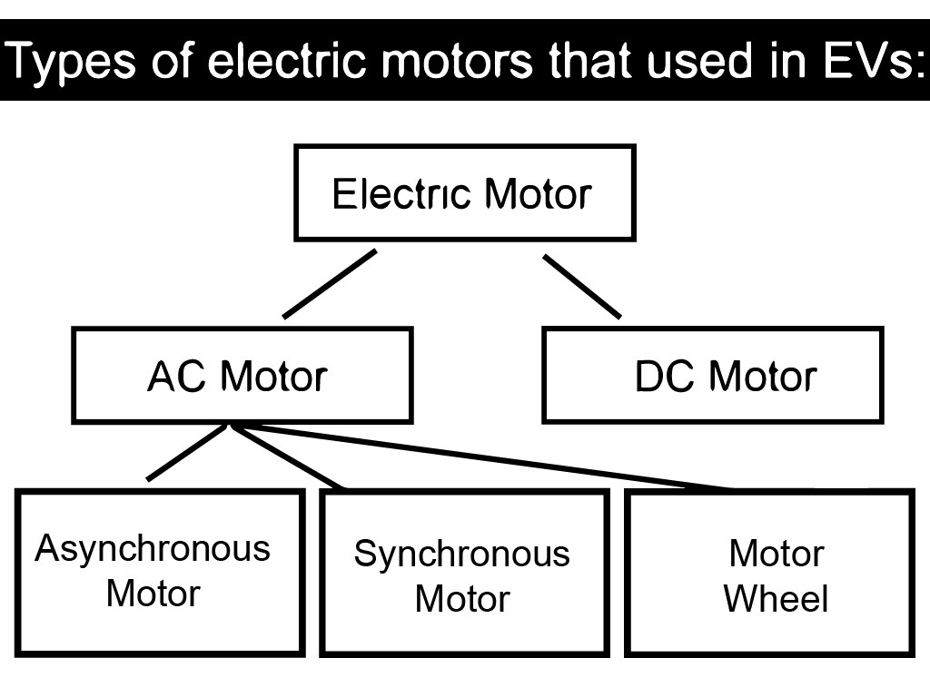 Types of electric motors that used in Electric Vehicles